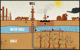 Fracking Diagram